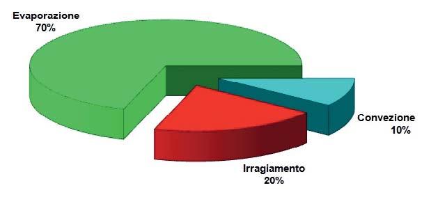 Statistiche coperture isotermiche piscina